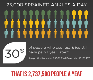 sprained ankle infographic